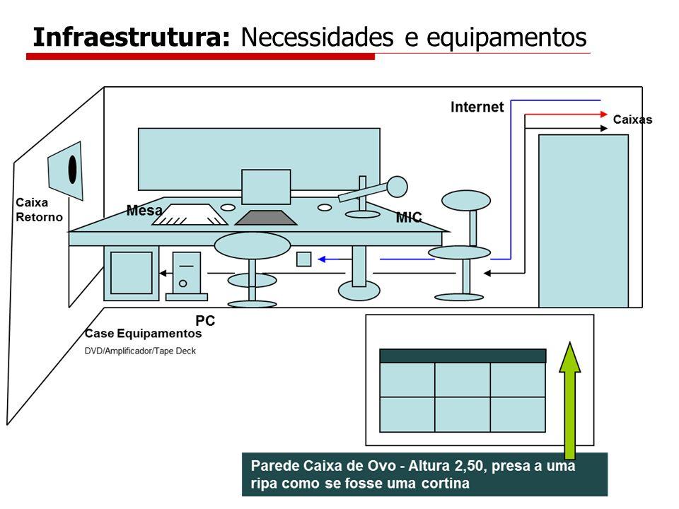 Infraestrutura: Necessidades e equipamentos