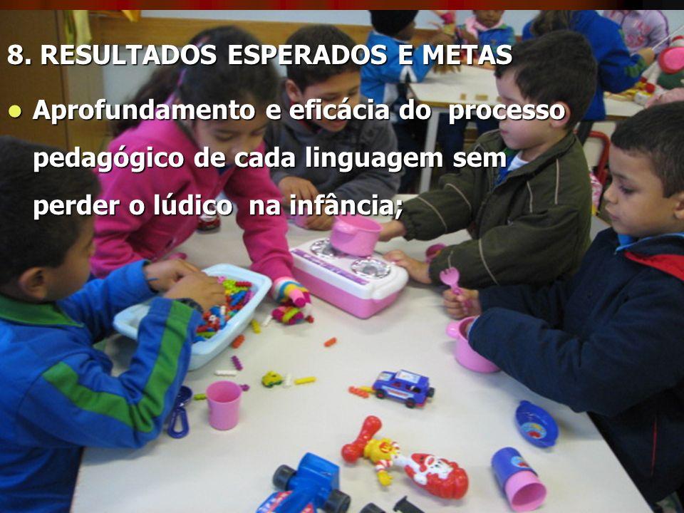8. RESULTADOS ESPERADOS E METAS Aprofundamento e eficácia do processo pedagógico de cada linguagem sem perder o lúdico na infância; Aprofundamento e e