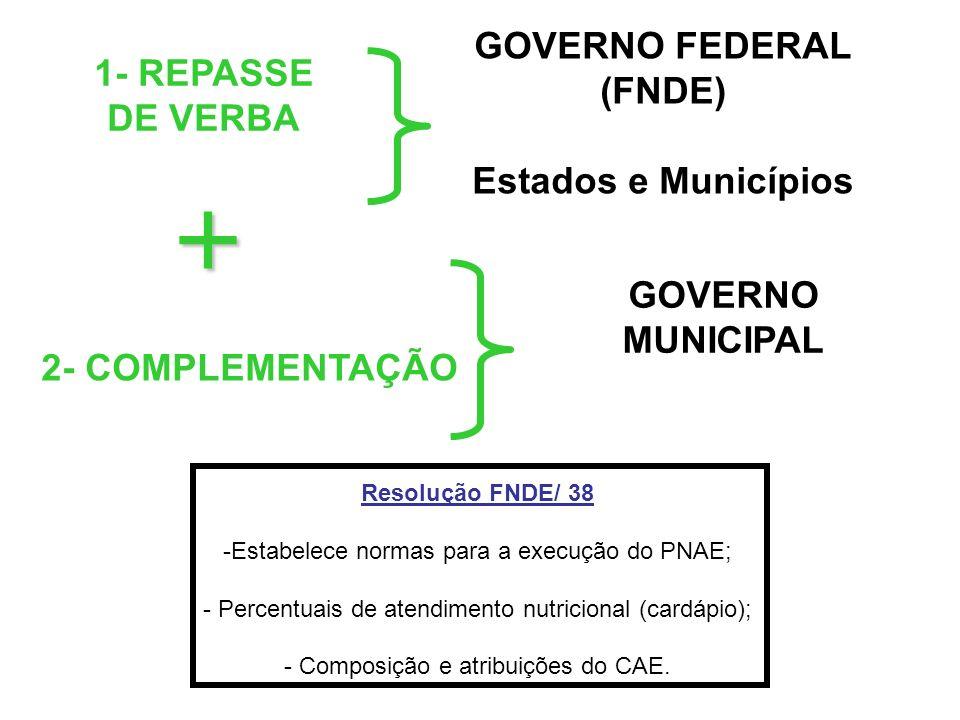 GOVERNO FEDERAL (FNDE) Estados e Municípios + GOVERNO MUNICIPAL 1- REPASSE DE VERBA 2- COMPLEMENTAÇÃO Resolução FNDE/ 38 -Estabelece normas para a exe