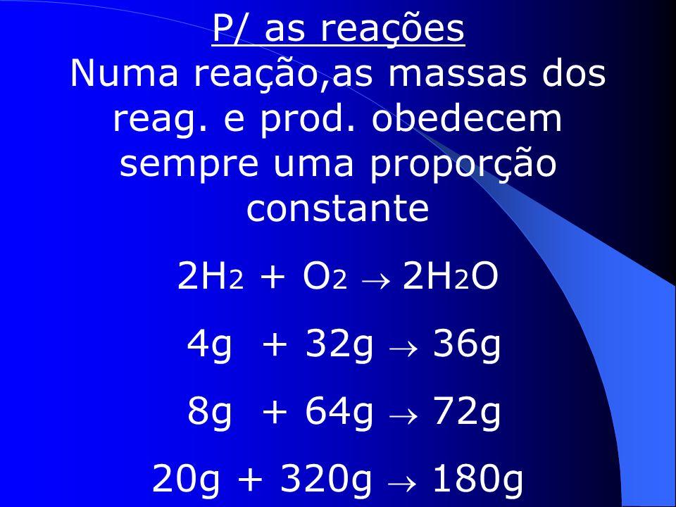 18g de H 2 O possui: 2g de H, p/ 16g de O 36g 4g p/ 32g 180g 20g p/ 160g 1.Lei das proporções constantes P/as substâncias Uma subst.