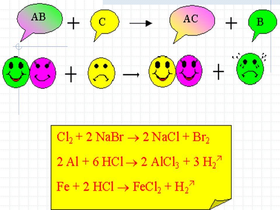 3.Simples troca Onde uma substância simples +1 substância composta reagem entre si deslocando, ou o cátion, ou o ânion da substância composta. A + BC