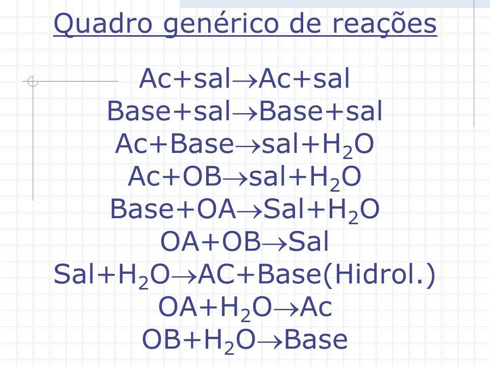 Outras reações importantes CaC 2 +2H 2 O Ca(OH) 2 +C 2 H 2 C 2 H 2 +O 2 CO 2 +H 2 O CaCO 3 CaO+CO 2 Ca(OH) 2 +CO 2 CaCO 3 Na°+H 2 O NaOH+H 2