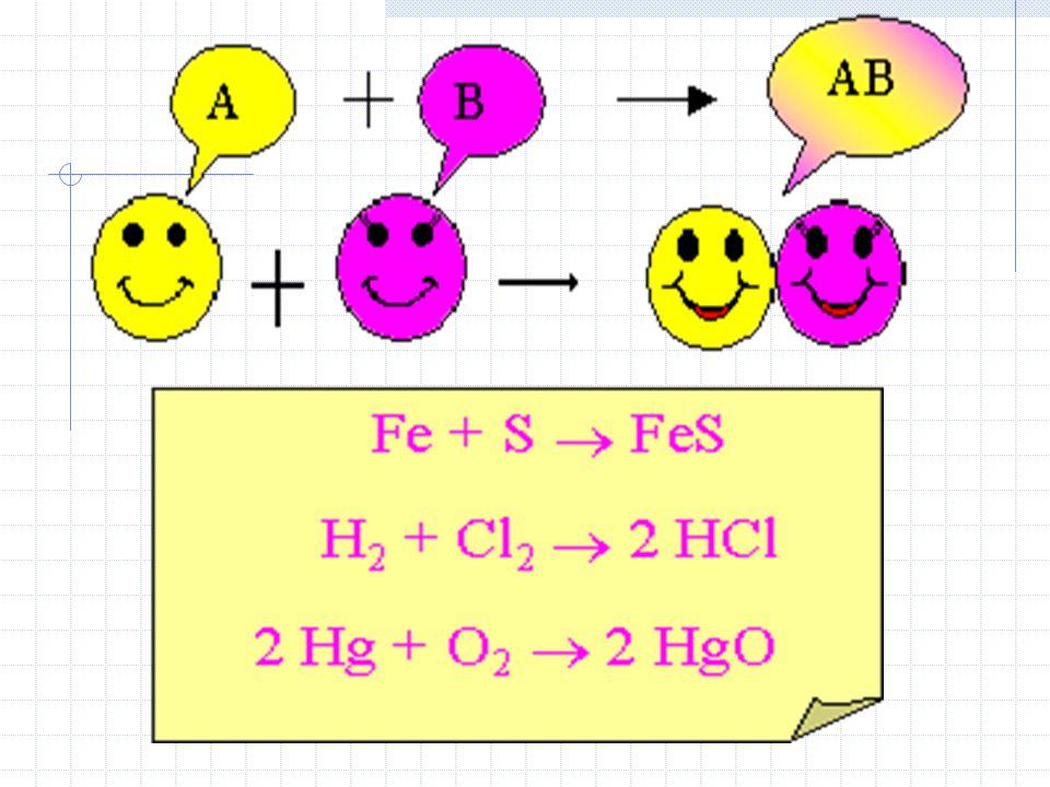 1.Síntese 2 ou + reagentes 1 só produto A + B AB, S + O 2 SO 2 Obs : Nesse tipo de reação pode ou não ocorrer oxidorredução. 1.Síntese 2 ou + reagente