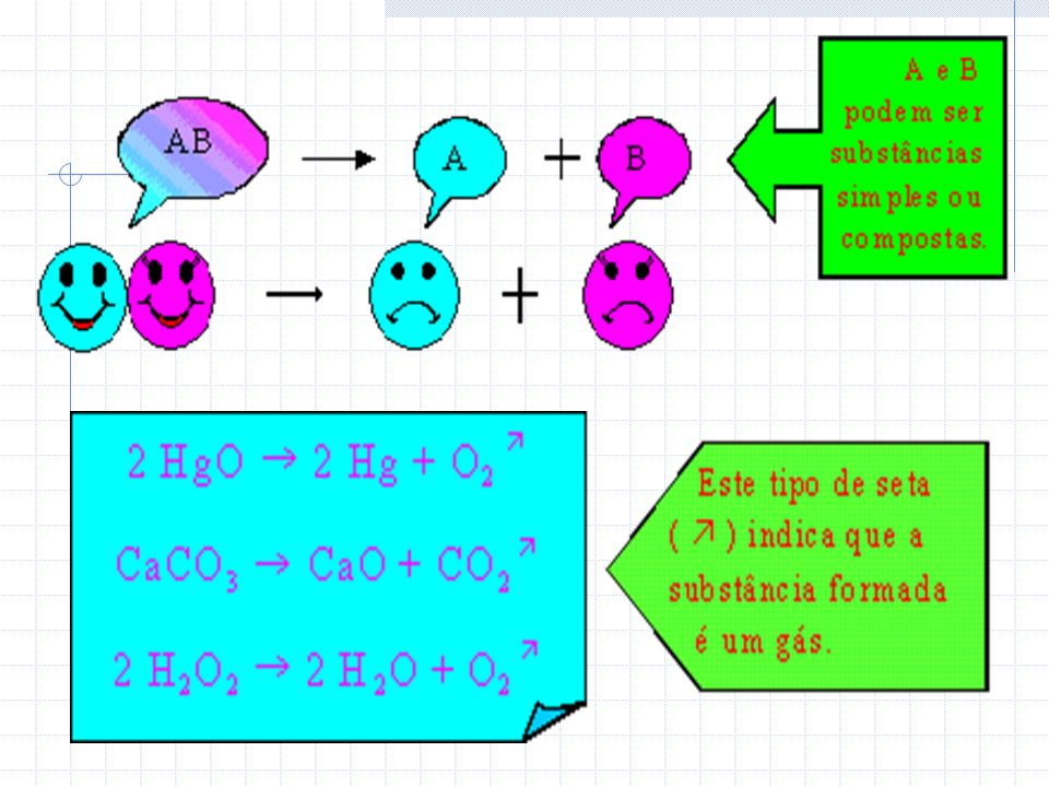 2.Análise 1 produto 2 ou + reagentes AB A+B, CaCO 3 CaO + CO 2 Há 3 tipos de análise, conforme o agente causador da reação. Eletrólise – Corrente elét