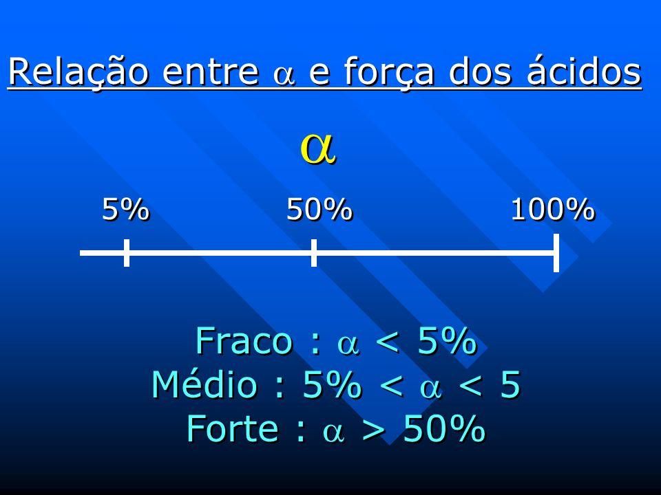 5% 50% 100% Relação entre e força dos ácidos Fraco : 50%