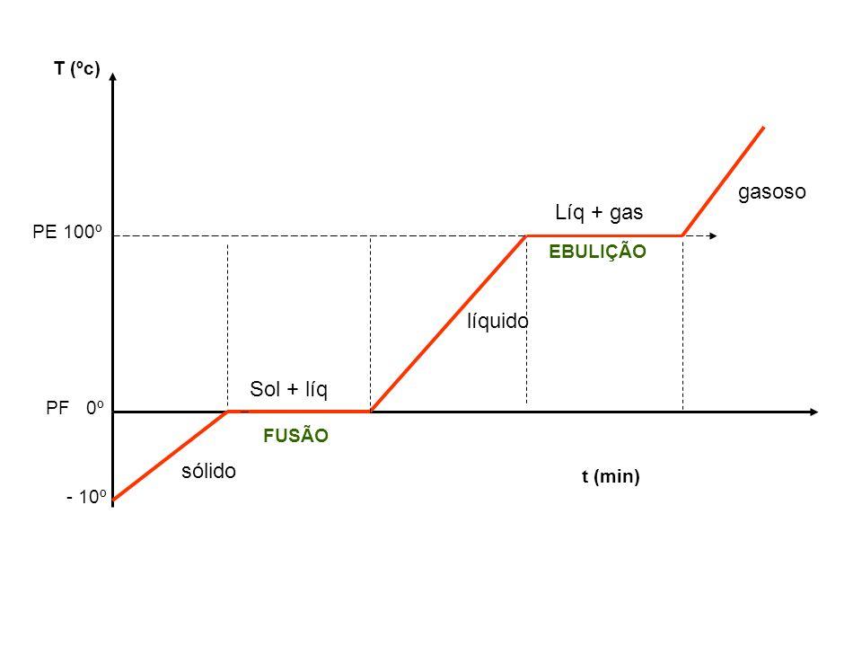 T (ºc) t (min) - 10º PF 0º PE 100º sólido Sol + líq líquido Líq + gas gasoso FUSÃO EBULIÇÃO