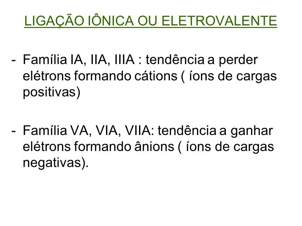 LIGAÇÃO IÔNICA OU ELETROVALENTE -Família IA, IIA, IIIA : tendência a perder elétrons formando cátions ( íons de cargas positivas) -Família VA, VIA, VI