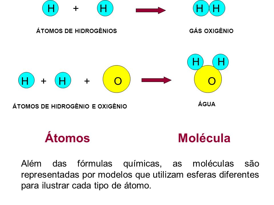 H + H H H H H H + H + O O Átomos Molécula ÁTOMOS DE HIDROGÊNIOSGÁS OXIGÊNIO ÁTOMOS DE HIDROGÊNIO E OXIGÊNIO ÁGUA Além das fórmulas químicas, as molécu