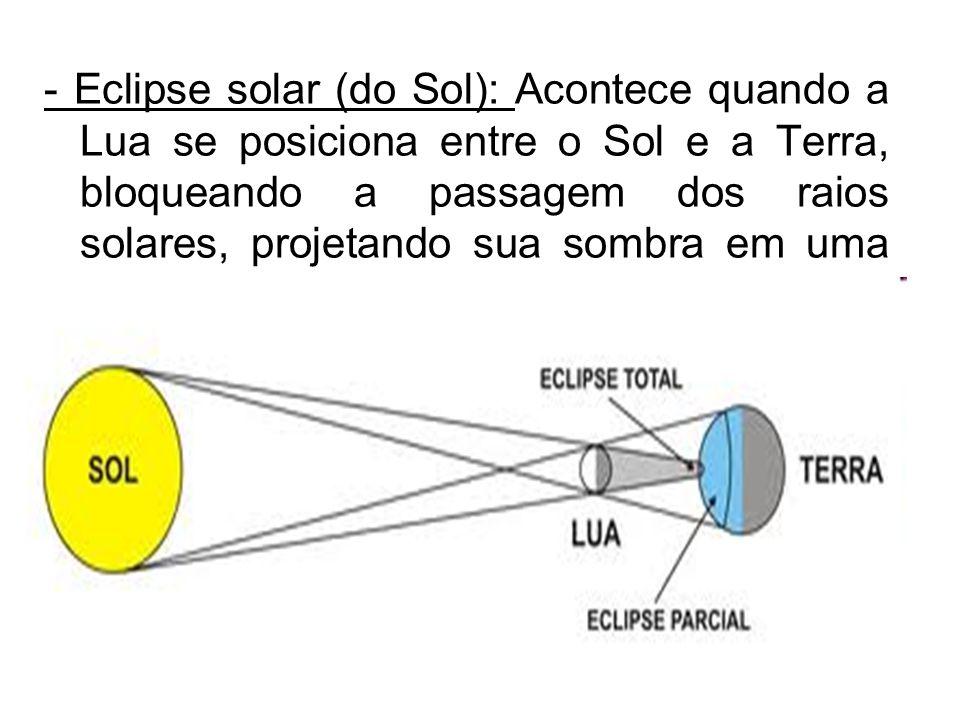 - Eclipse solar (do Sol): Acontece quando a Lua se posiciona entre o Sol e a Terra, bloqueando a passagem dos raios solares, projetando sua sombra em uma região da Terra.