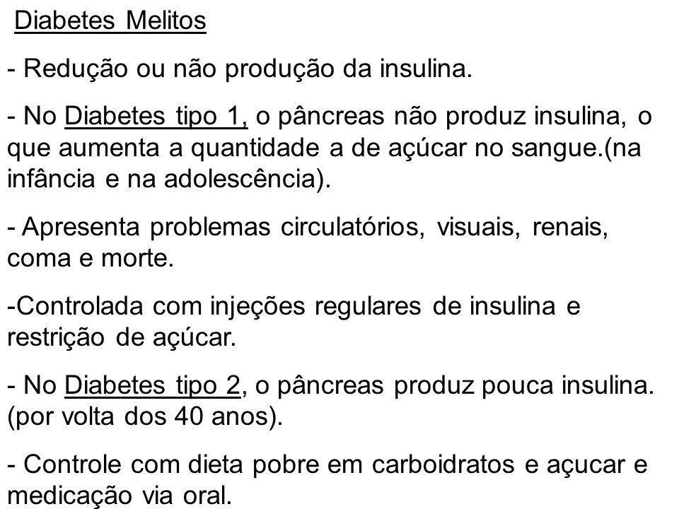 Diabetes Melitos - Redução ou não produção da insulina. - No Diabetes tipo 1, o pâncreas não produz insulina, o que aumenta a quantidade a de açúcar n