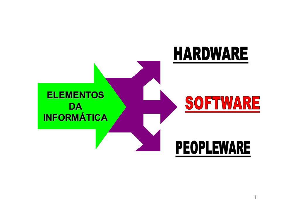 2 Para usufruir do potencial do HARDWARE (parte física) precisamos do SOFTWARE (parte lógica), que permitirá a operacionalização do Hardware.