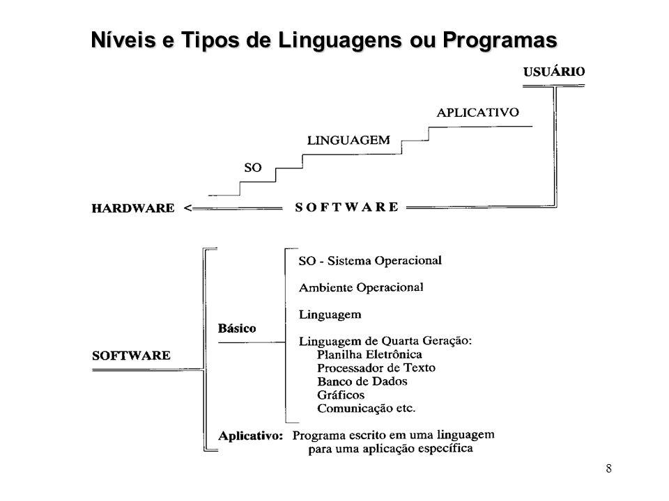 9 CATEGORIAS DE SOFTWARE Software Básico Software Básico : primeira interface com a máquina;liga a máquina com os demais softwares.