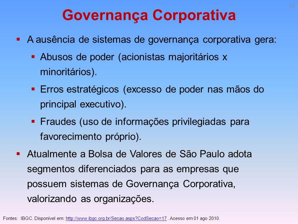 Governança Corporativa A ausência de sistemas de governança corporativa gera: Abusos de poder (acionistas majoritários x minoritários). Erros estratég