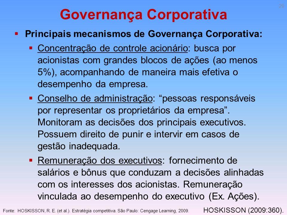 Governança Corporativa Principais mecanismos de Governança Corporativa: Concentração de controle acionário: busca por acionistas com grandes blocos de