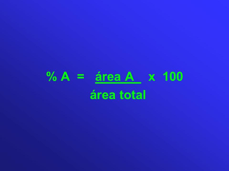 % A = área A x 100 área total