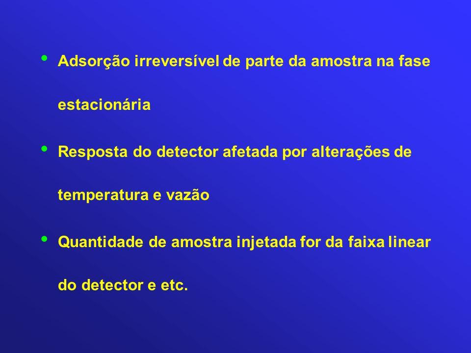 Adsorção irreversível de parte da amostra na fase estacionária Resposta do detector afetada por alterações de temperatura e vazão Quantidade de amostr