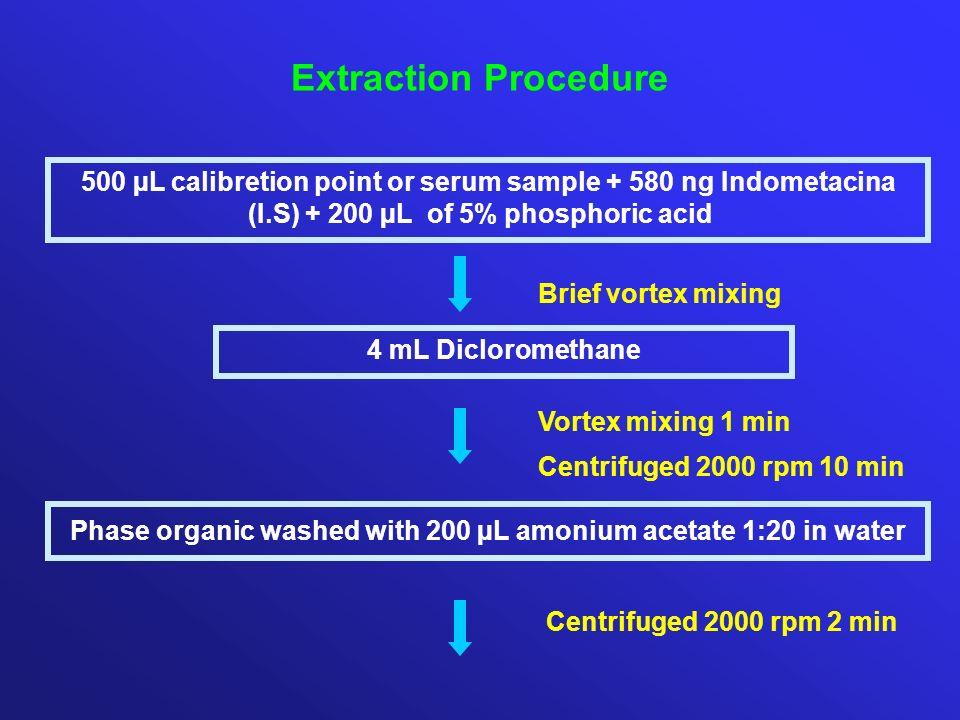 500 µL calibretion point or serum sample + 580 ng Indometacina (I.S) + 200 µL of 5% phosphoric acid 4 mL Dicloromethane Phase organic washed with 200