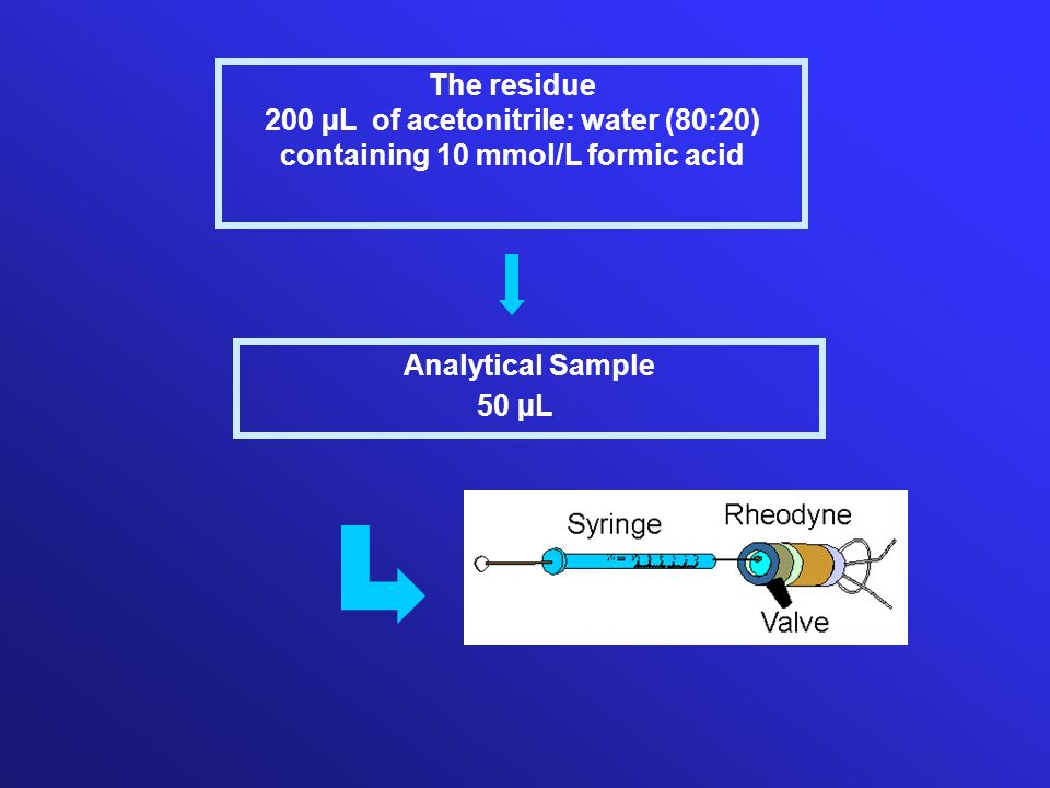 The residue 200 µL of acetonitrile: water (80:20) containing 10 mmol/L formic acid Analytical Sample 50 µL