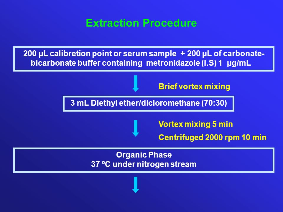 200 µL calibretion point or serum sample + 200 µL of carbonate- bicarbonate buffer containing metronidazole (I.S) 1 µg/mL 3 mL Diethyl ether/diclorome