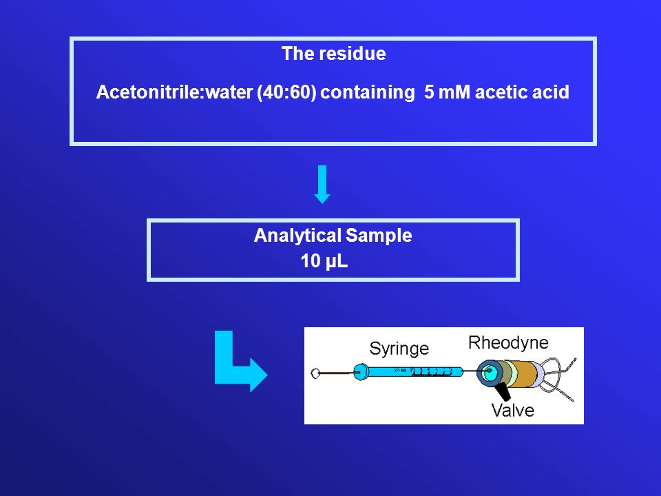 The residue Acetonitrile:water (40:60) containing 5 mM acetic acid Analytical Sample 10 µL