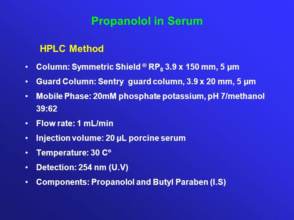 Propanolol in Serum HPLC Method Column: Symmetric Shield ® RP 8 3.9 x 150 mm, 5 µm Guard Column: Sentry guard column, 3.9 x 20 mm, 5 µm Mobile Phase: