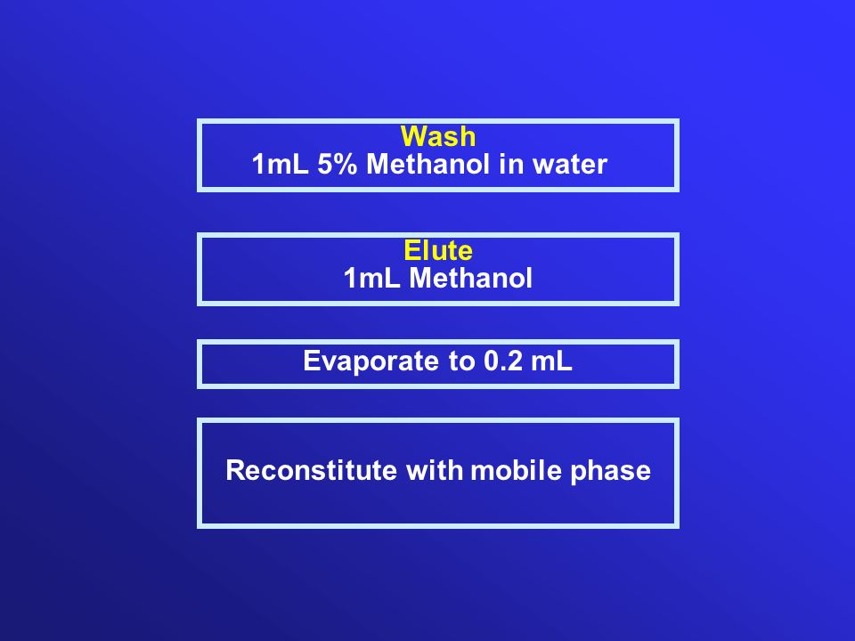 Elute 1mL Methanol Evaporate to 0.2 mL Reconstitute with mobile phase Wash 1mL 5% Methanol in water