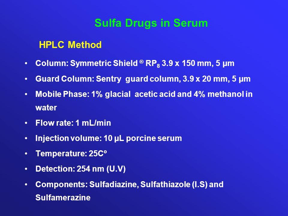 Sulfa Drugs in Serum HPLC Method Column: Symmetric Shield ® RP 8 3.9 x 150 mm, 5 µm Guard Column: Sentry guard column, 3.9 x 20 mm, 5 µm Mobile Phase:
