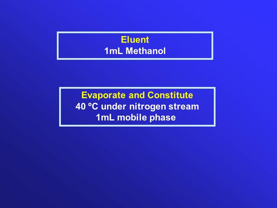 Eluent 1mL Methanol Evaporate and Constitute 40 ºC under nitrogen stream 1mL mobile phase