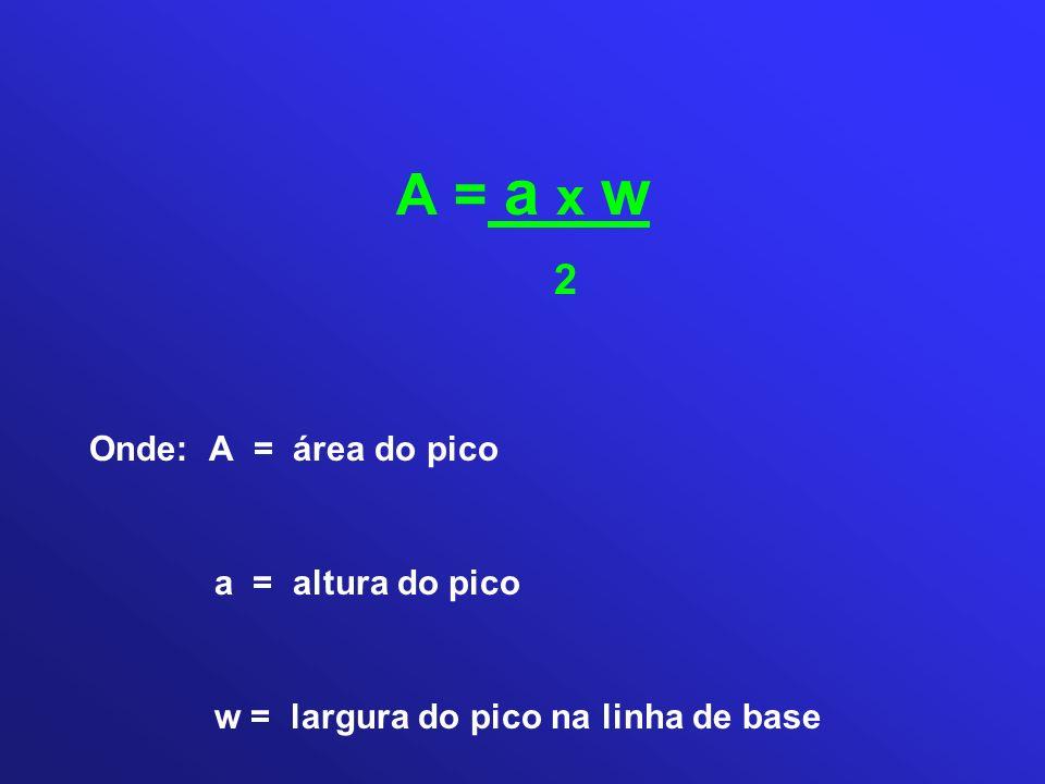 A = a x w 2 Onde: A = área do pico a = altura do pico w = largura do pico na linha de base