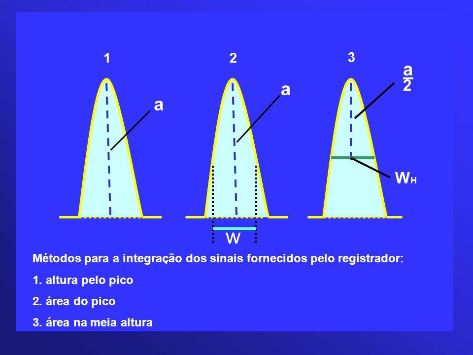 12 3 a a w a2a2 WHWH Métodos para a integração dos sinais fornecidos pelo registrador: 1. altura pelo pico 2. área do pico 3. área na meia altura