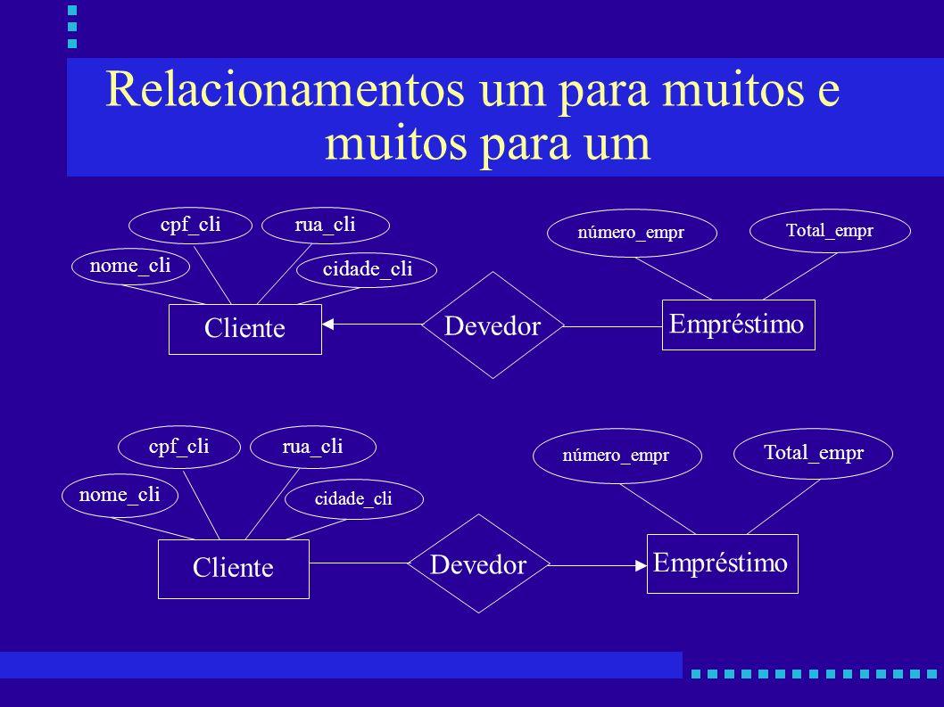 Relacionamentos um para muitos e muitos para um Cliente Empréstimo nome_cli cpf_clirua_cli cidade_cli número_empr Total_empr Devedor Cliente Empréstim