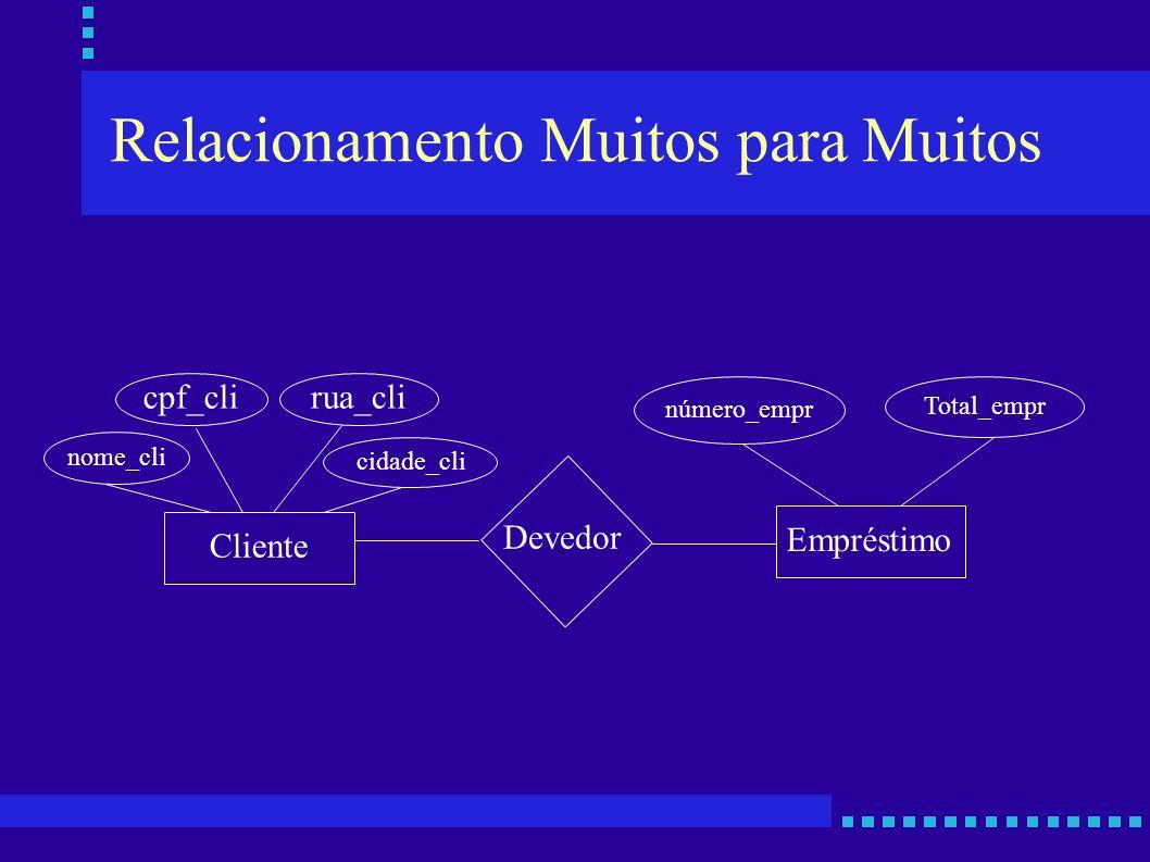 Relacionamento Muitos para Muitos Cliente Devedor Empréstimo nome_cli cpf_clirua_cli cidade_cli número_empr Total_empr