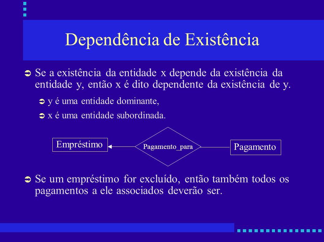 Dependência de Existência Se a existência da entidade x depende da existência da entidade y, então x é dito dependente da existência de y. y é uma ent