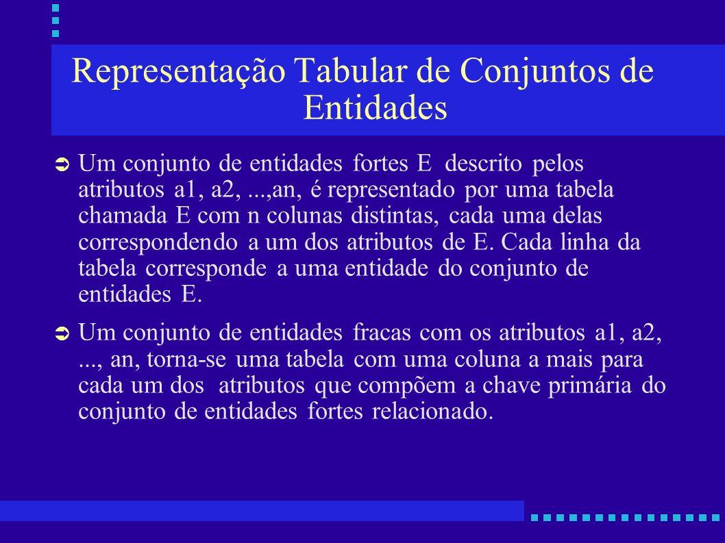 Representação Tabular de Conjuntos de Entidades Um conjunto de entidades fortes E descrito pelos atributos a1, a2,...,an, é representado por uma tabel