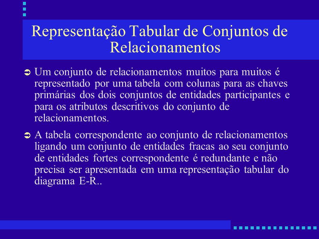 Representação Tabular de Conjuntos de Relacionamentos Um conjunto de relacionamentos muitos para muitos é representado por uma tabela com colunas para