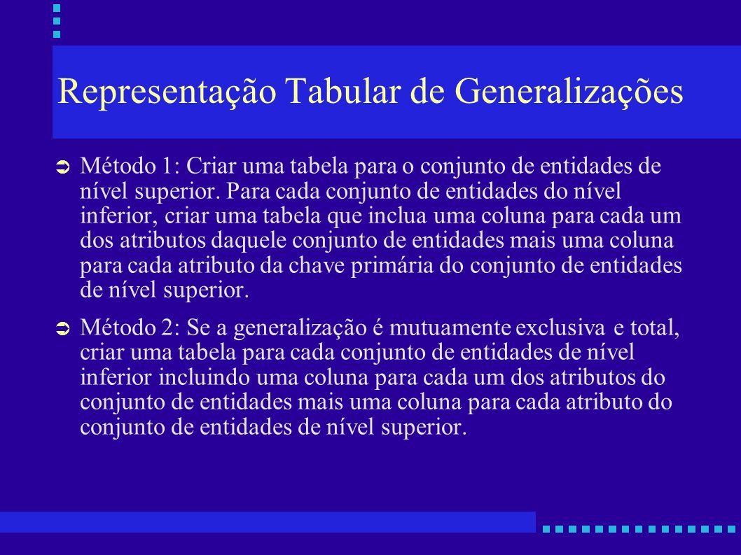 Representação Tabular de Generalizações Método 1: Criar uma tabela para o conjunto de entidades de nível superior. Para cada conjunto de entidades do