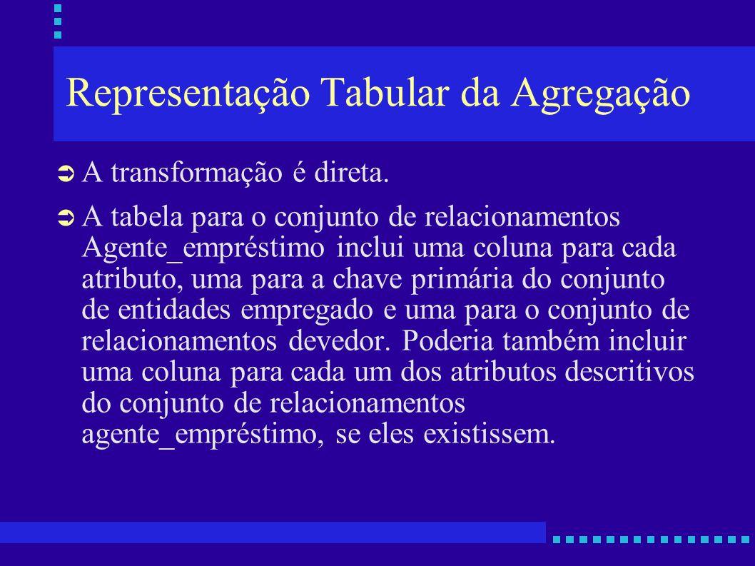 Representação Tabular da Agregação A transformação é direta. A tabela para o conjunto de relacionamentos Agente_empréstimo inclui uma coluna para cada