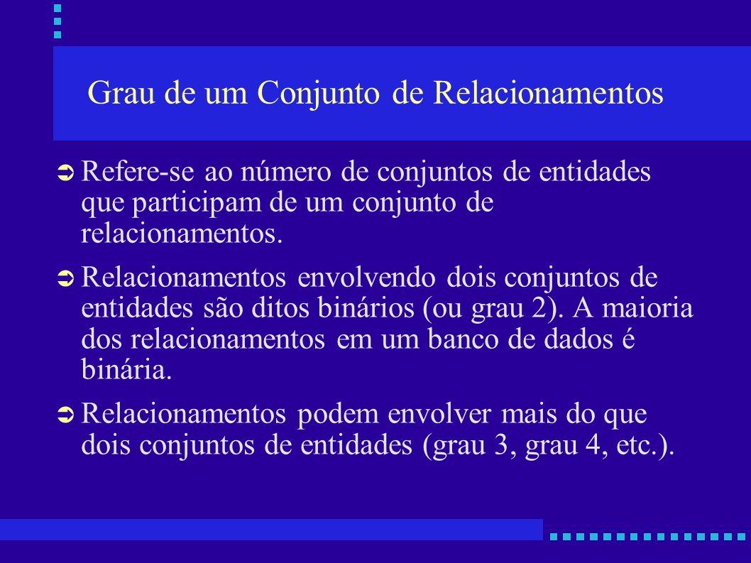 Grau de um Conjunto de Relacionamentos Refere-se ao número de conjuntos de entidades que participam de um conjunto de relacionamentos. Relacionamentos