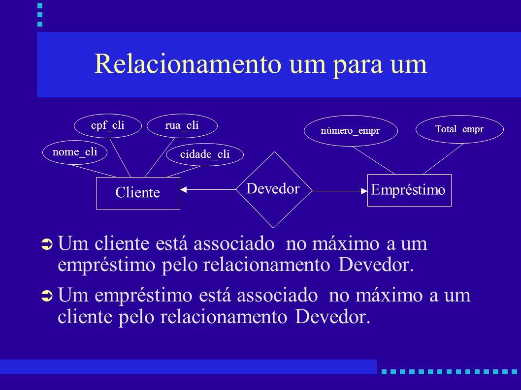 Relacionamento um para um Um cliente está associado no máximo a um empréstimo pelo relacionamento Devedor. Um empréstimo está associado no máximo a um