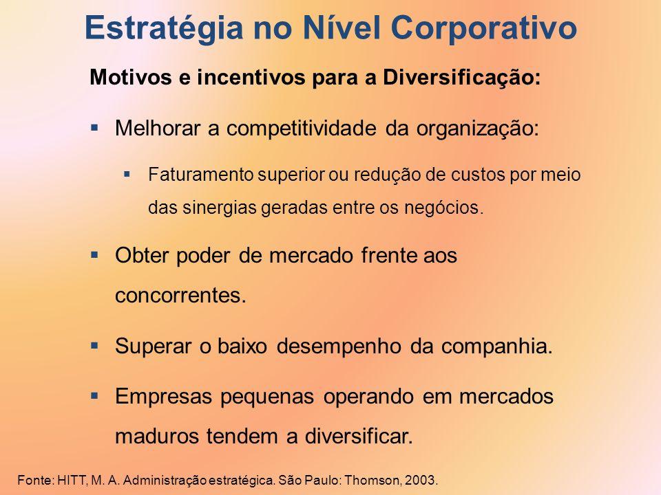 Estratégia no Nível Corporativo Motivos e incentivos para a Diversificação: Melhorar a competitividade da organização: Faturamento superior ou redução