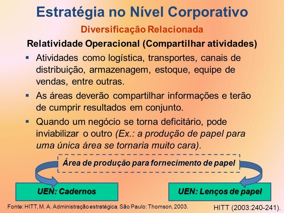 Estratégia no Nível Corporativo Diversificação Relacionada Relatividade Operacional (Compartilhar atividades) Atividades como logística, transportes,