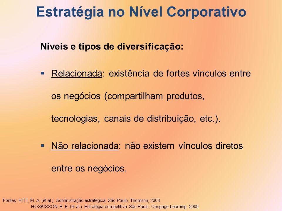 Estratégia no Nível Corporativo Níveis e tipos de diversificação: Relacionada: existência de fortes vínculos entre os negócios (compartilham produtos,