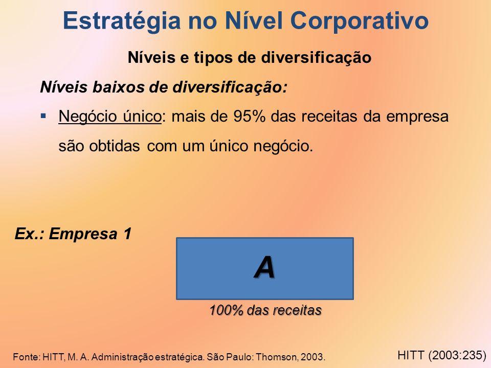 Estratégia no Nível Corporativo Níveis e tipos de diversificação Níveis baixos de diversificação: Negócio único: mais de 95% das receitas da empresa s