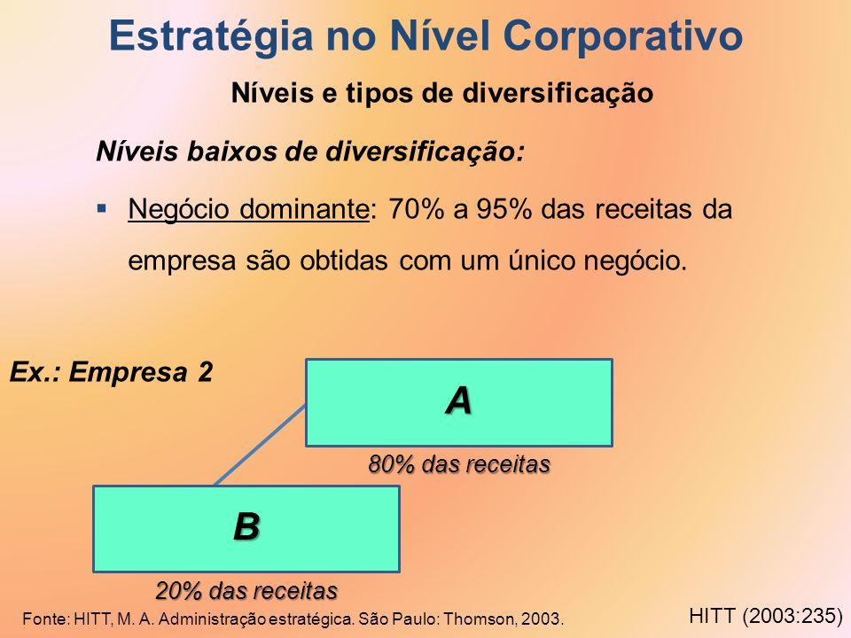 Estratégia no Nível Corporativo Níveis e tipos de diversificação Níveis baixos de diversificação: Negócio dominante: 70% a 95% das receitas da empresa