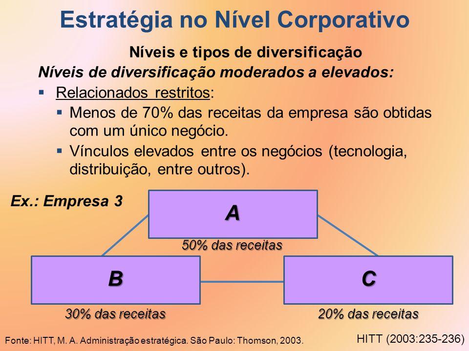 Estratégia no Nível Corporativo Níveis e tipos de diversificação Níveis de diversificação moderados a elevados: Relacionados restritos: Menos de 70% d