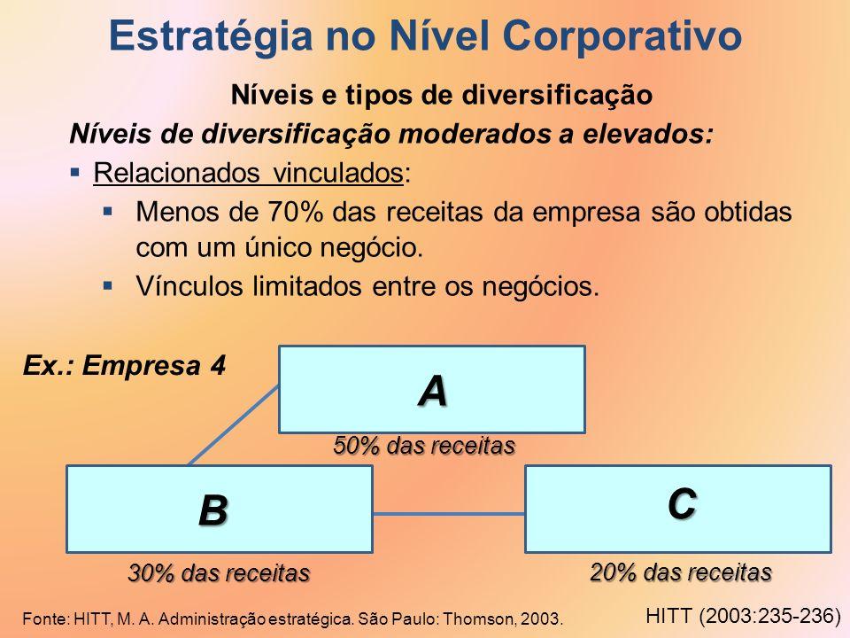 Estratégia no Nível Corporativo Níveis e tipos de diversificação Níveis de diversificação moderados a elevados: Relacionados vinculados: Menos de 70%
