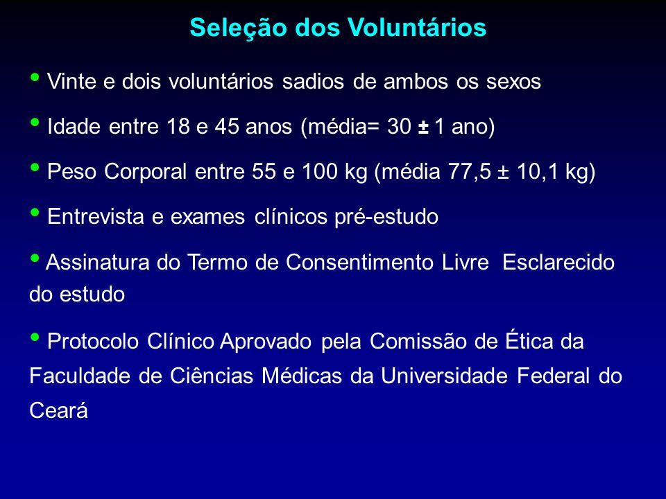 Seleção dos Voluntários Vinte e dois voluntários sadios de ambos os sexos Idade entre 18 e 45 anos (média= 30 ± 1 ano) Peso Corporal entre 55 e 100 kg