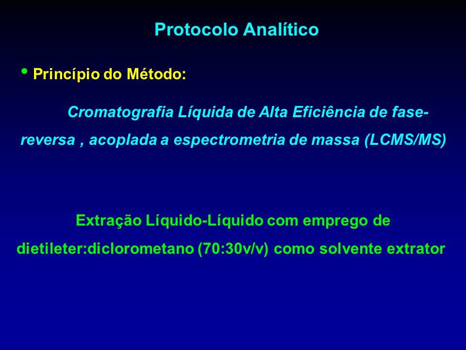 Protocolo Analítico Princípio do Método: Cromatografia Líquida de Alta Eficiência de fase- reversa, acoplada a espectrometria de massa (LCMS/MS) Extra