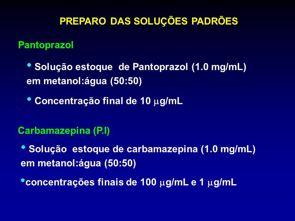 PREPARO DAS SOLUÇÕES PADRÕES Pantoprazol Solução estoque de Pantoprazol (1.0 mg/mL) em metanol:água (50:50) Concentração final de 10 g/mL Carbamazepin