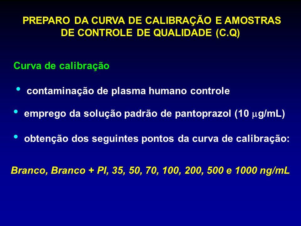 PREPARO DA CURVA DE CALIBRAÇÃO E AMOSTRAS DE CONTROLE DE QUALIDADE (C.Q) contaminação de plasma humano controle emprego da solução padrão de pantopraz